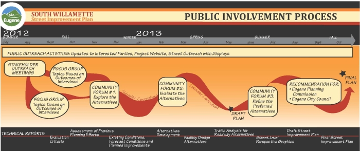 Public Involvement Process image