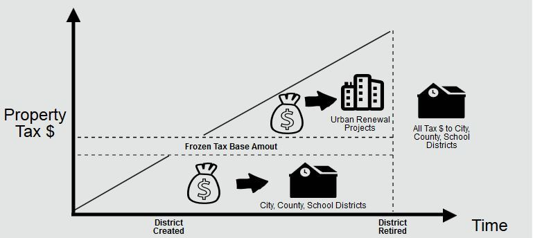 "Graph showing the ""frozen base"" and increment funding of urban renewal"