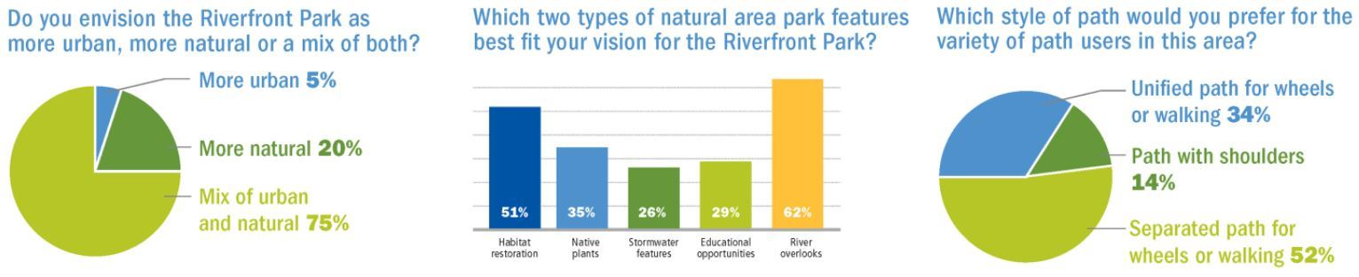 highlights from the riverfront public surveys