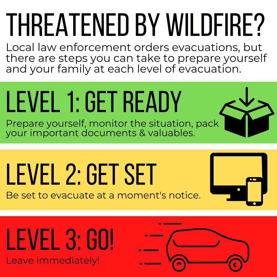 Evacuation Levels: 1 = Be ready, 2 = Be set, 3 = Go!