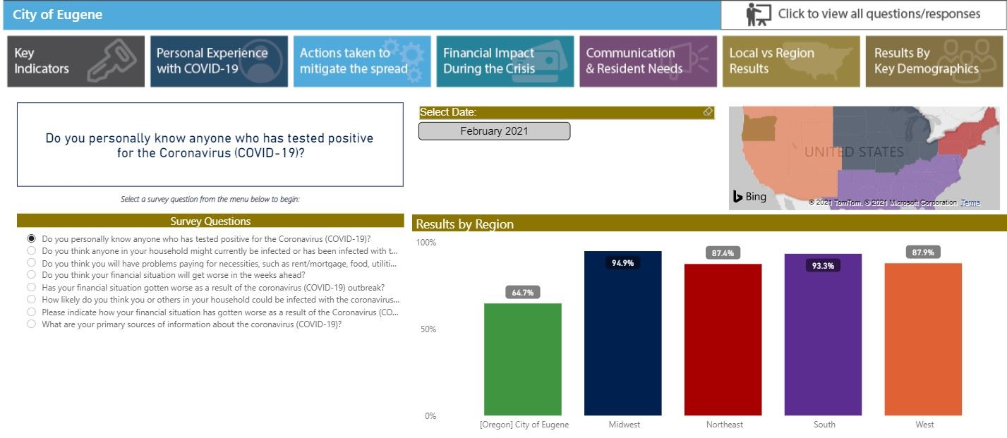 ETC Institute COVID-19 Survey Results Dashboard