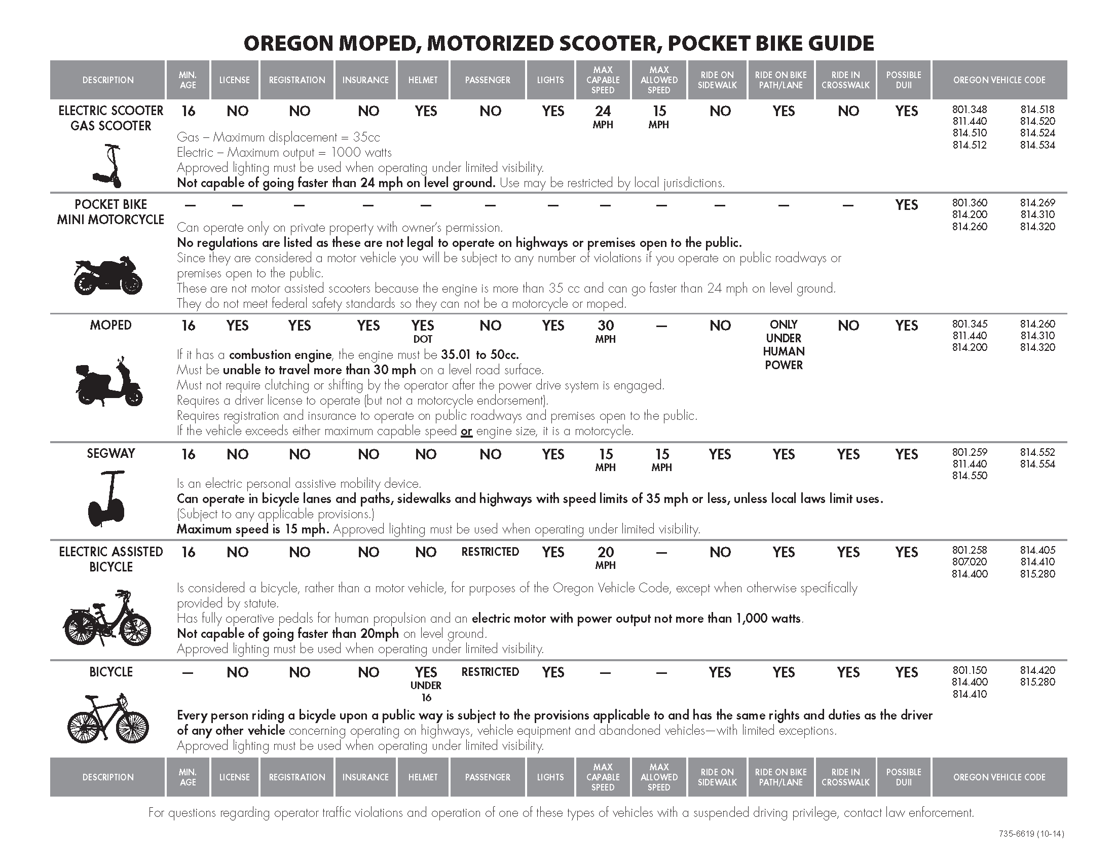 Oregon Moped, Motorized Scooter, Pocket Bike Guide